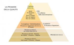 piramide produzione prosecco valdellovo